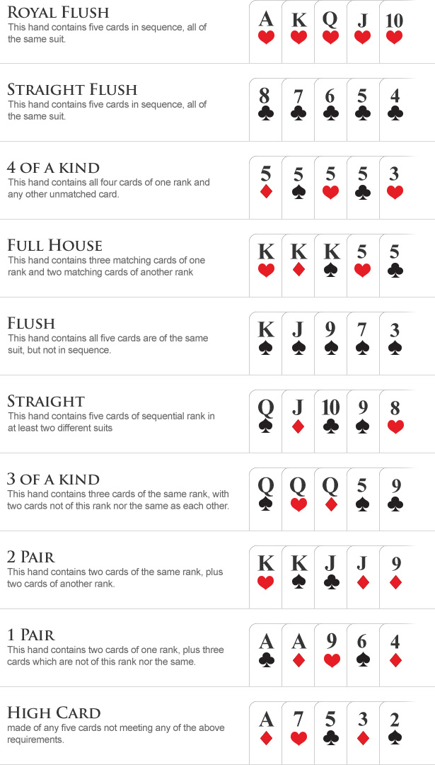 list of winning hands in poker