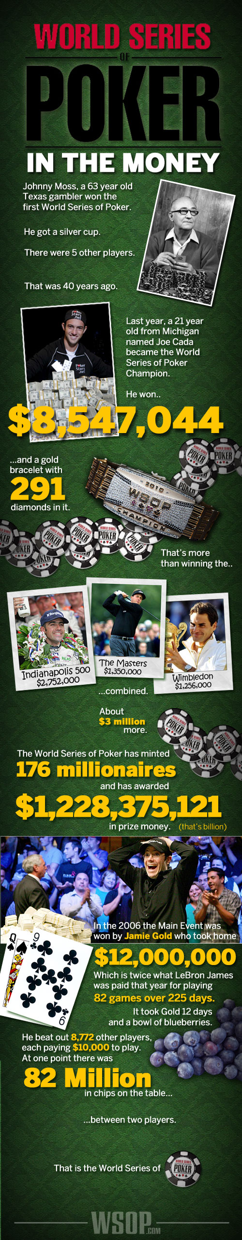 World Series of Poker: In The Money