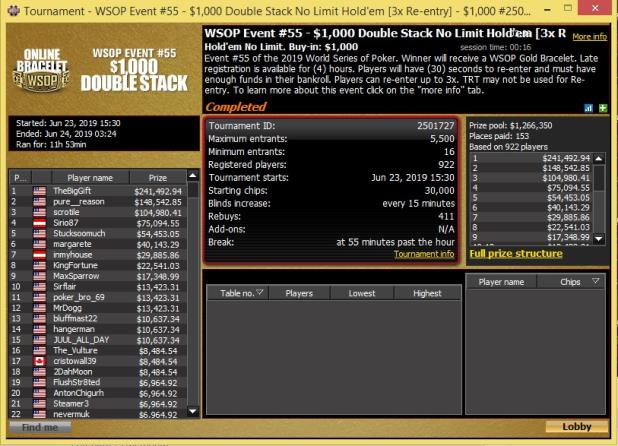 JASON GOOCH WINS FIRST BRACELET AT SECOND ONLINE BRACELET EVENT FINAL TABLE