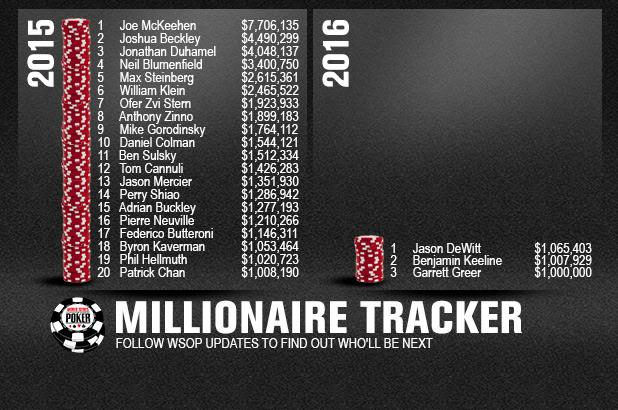 Article image for: WSOP-made Millionaires by State